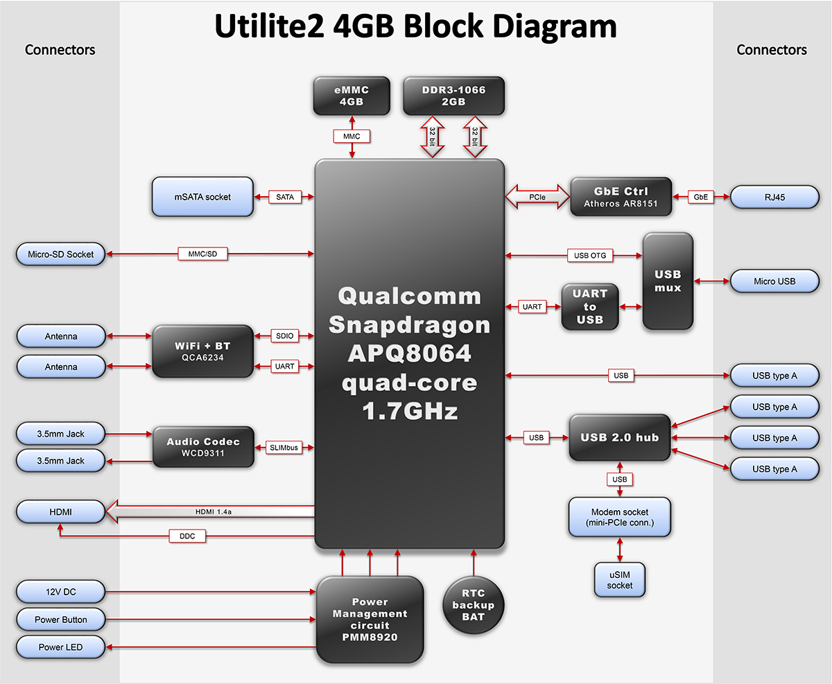 Utilite2 4gb Specifications Utilite Block Diagram Linux Mechanical And Environmental